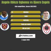 Angelo Obinze Ogbonna vs Bjoern Engels h2h player stats