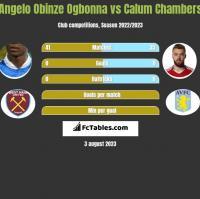 Angelo Obinze Ogbonna vs Calum Chambers h2h player stats
