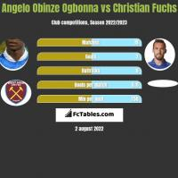 Angelo Obinze Ogbonna vs Christian Fuchs h2h player stats