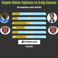 Angelo Obinze Ogbonna vs Craig Dawson h2h player stats