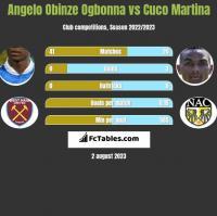 Angelo Obinze Ogbonna vs Cuco Martina h2h player stats