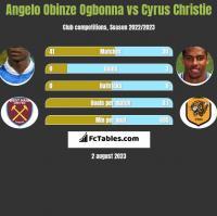 Angelo Obinze Ogbonna vs Cyrus Christie h2h player stats