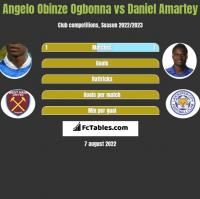 Angelo Obinze Ogbonna vs Daniel Amartey h2h player stats