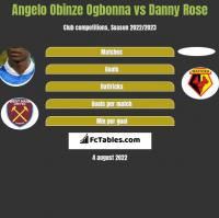 Angelo Obinze Ogbonna vs Danny Rose h2h player stats