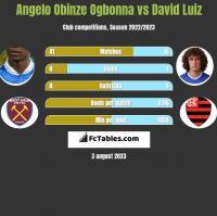 Angelo Obinze Ogbonna vs David Luiz h2h player stats