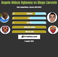 Angelo Obinze Ogbonna vs Diego Llorente h2h player stats