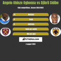Angelo Obinze Ogbonna vs Djibril Sidibe h2h player stats