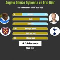 Angelo Obinze Ogbonna vs Eric Dier h2h player stats