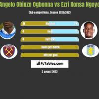 Angelo Obinze Ogbonna vs Ezri Konsa Ngoyo h2h player stats