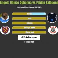 Angelo Obinze Ogbonna vs Fabian Balbuena h2h player stats