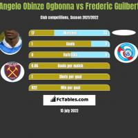 Angelo Obinze Ogbonna vs Frederic Guilbert h2h player stats
