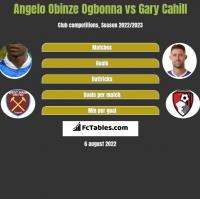 Angelo Obinze Ogbonna vs Gary Cahill h2h player stats
