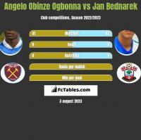 Angelo Obinze Ogbonna vs Jan Bednarek h2h player stats