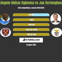 Angelo Obinze Ogbonna vs Jan Vertonghen h2h player stats