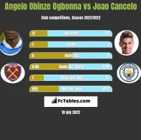 Angelo Obinze Ogbonna vs Joao Cancelo h2h player stats