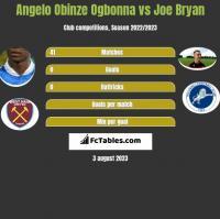 Angelo Obinze Ogbonna vs Joe Bryan h2h player stats