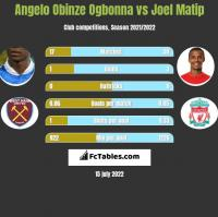 Angelo Obinze Ogbonna vs Joel Matip h2h player stats
