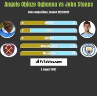 Angelo Obinze Ogbonna vs John Stones h2h player stats