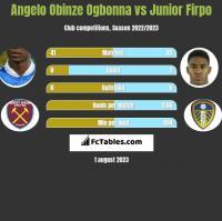 Angelo Obinze Ogbonna vs Junior Firpo h2h player stats