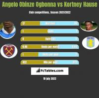 Angelo Obinze Ogbonna vs Kortney Hause h2h player stats