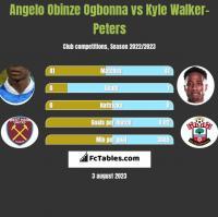 Angelo Obinze Ogbonna vs Kyle Walker-Peters h2h player stats