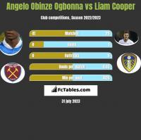 Angelo Obinze Ogbonna vs Liam Cooper h2h player stats