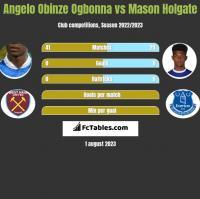 Angelo Obinze Ogbonna vs Mason Holgate h2h player stats