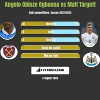 Angelo Obinze Ogbonna vs Matt Targett h2h player stats