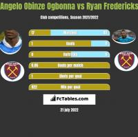 Angelo Obinze Ogbonna vs Ryan Fredericks h2h player stats