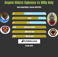 Angelo Obinze Ogbonna vs Willy Boly h2h player stats