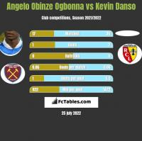 Angelo Obinze Ogbonna vs Kevin Danso h2h player stats