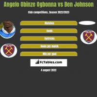 Angelo Obinze Ogbonna vs Ben Johnson h2h player stats
