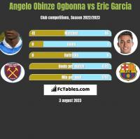 Angelo Obinze Ogbonna vs Eric Garcia h2h player stats