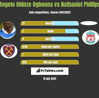 Angelo Obinze Ogbonna vs Nathaniel Phillips h2h player stats