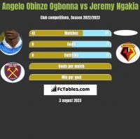 Angelo Obinze Ogbonna vs Jeremy Ngakia h2h player stats