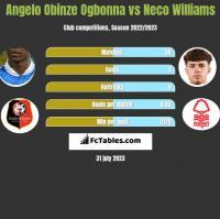 Angelo Obinze Ogbonna vs Neco Williams h2h player stats