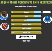 Angelo Obinze Ogbonna vs Niels Nkounkou h2h player stats