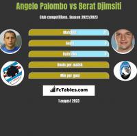 Angelo Palombo vs Berat Djimsiti h2h player stats