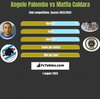 Angelo Palombo vs Mattia Caldara h2h player stats