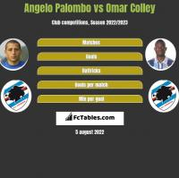 Angelo Palombo vs Omar Colley h2h player stats