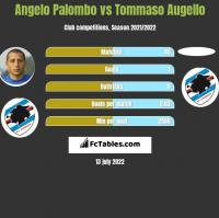 Angelo Palombo vs Tommaso Augello h2h player stats