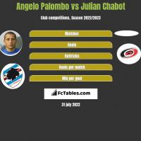 Angelo Palombo vs Julian Chabot h2h player stats