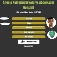 Angelo Pelegrinelli Neto vs Abdelkader Oueslati h2h player stats
