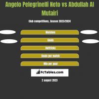 Angelo Pelegrinelli Neto vs Abdullah Al Mutairi h2h player stats