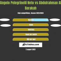 Angelo Pelegrinelli Neto vs Abdulrahman Al Barakah h2h player stats