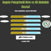 Angelo Pelegrinelli Neto vs Ali Abdullah Hazzazi h2h player stats
