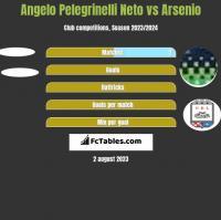 Angelo Pelegrinelli Neto vs Arsenio h2h player stats