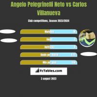 Angelo Pelegrinelli Neto vs Carlos Villanueva h2h player stats
