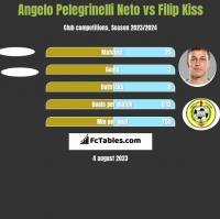 Angelo Pelegrinelli Neto vs Filip Kiss h2h player stats