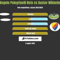 Angelo Pelegrinelli Neto vs Gustav Wikheim h2h player stats